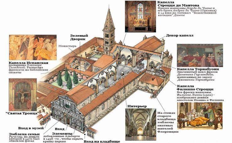 Интересные места внутри церкви Санта-Мария-Новелла